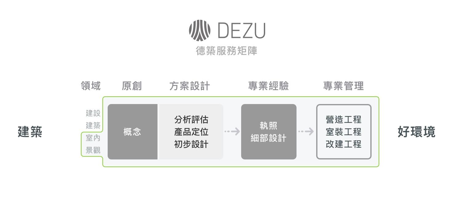 德築-DEZU-project-德築建築工場-service-matrix