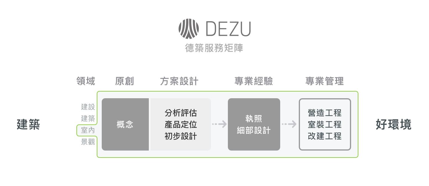 德築-DEZU-project-礁溪套房裝修-service-matrix