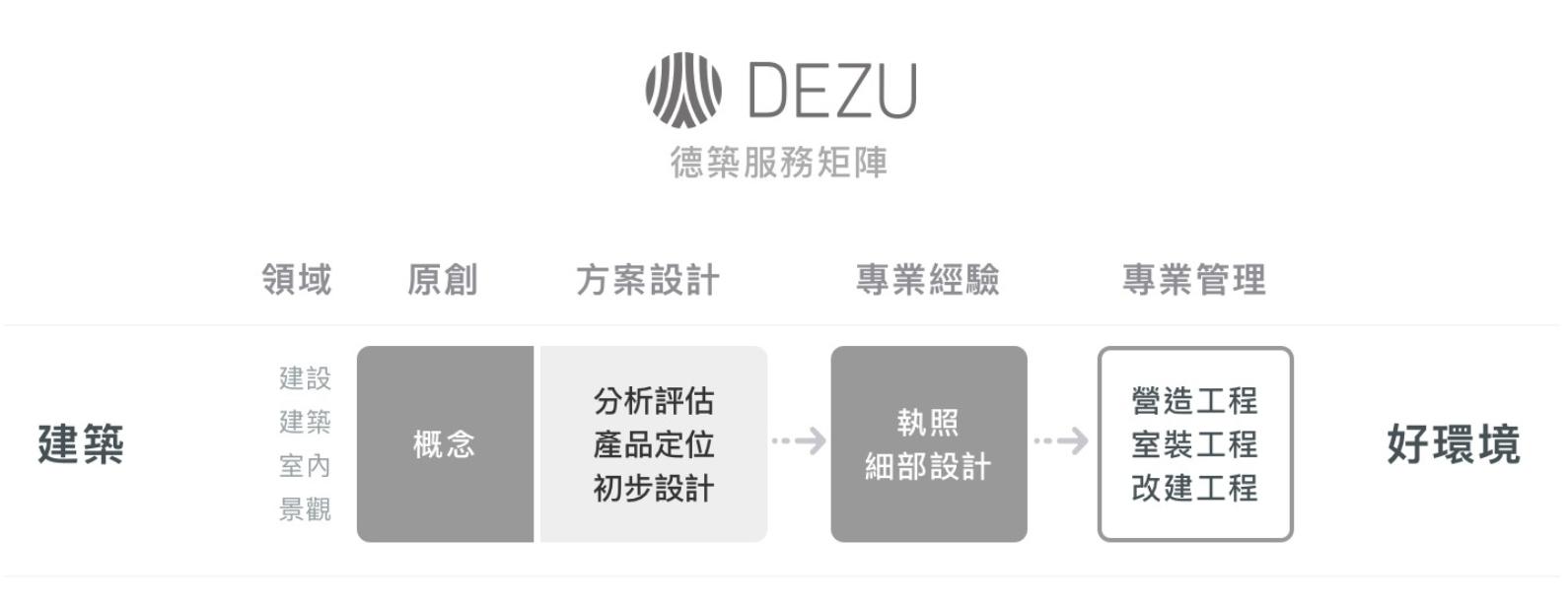 德築-DEZU-project-Zutian-service-matrix